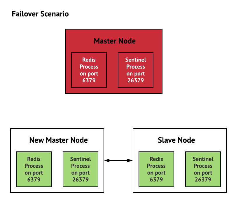 Redis Sentinel — High Availability: Everything you need to