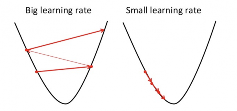 Figure 22: Different learning rates.