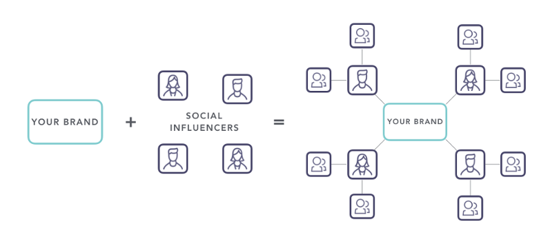 Under the Influence: The Power of Social Media Influencers