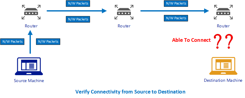 Various techniques to verify the Connectivity from Client to