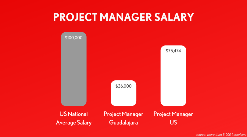 Tech Salaries In Mexico, How Do They Compare To The U S ?