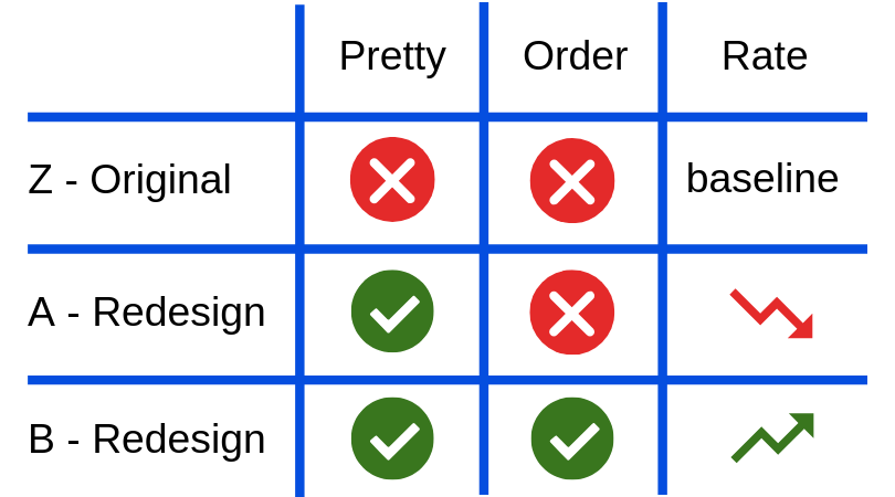 Table showing the design that reordered the questions improved the conversion rate.