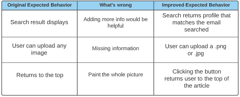 table that describes original expected behavior, what's wrong, and improved expected behavior