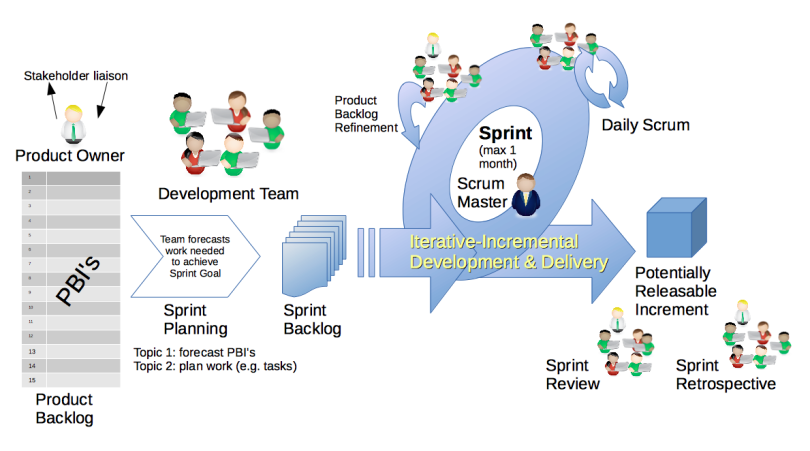 Building an Agile Team from Scratch - Government Digital