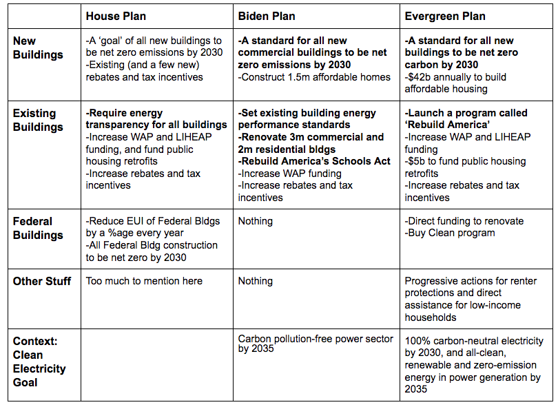 Plan overview