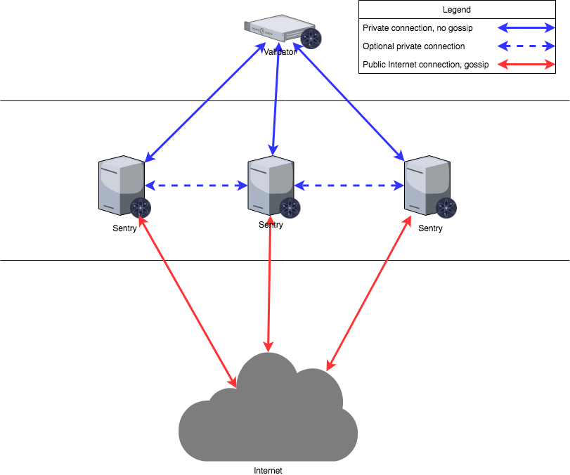 Sentry Architecture Diagram