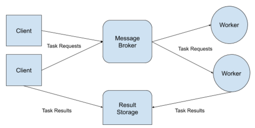 A Task Queue Ml Model Deployment