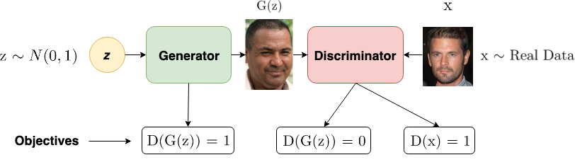 Generative Adversarial Networks for Text Generation — Part 1