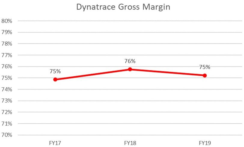 Dynatrace S-1 Analysis — Tracing a Transition - Memory Leak