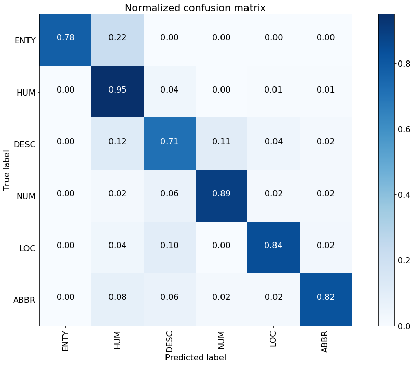 Pre-trained Word Embeddings or Embedding Layer? — A Dilemma