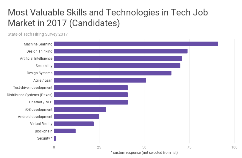 The State of Tech Hiring in 2017 - Headlight - Medium