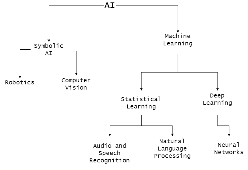 The Branches of Artificial Intelligence (AI)