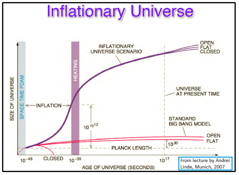 The evolution of the size of the Universe over time.