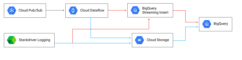 Why I chose BigQuery for events analytics and why probably
