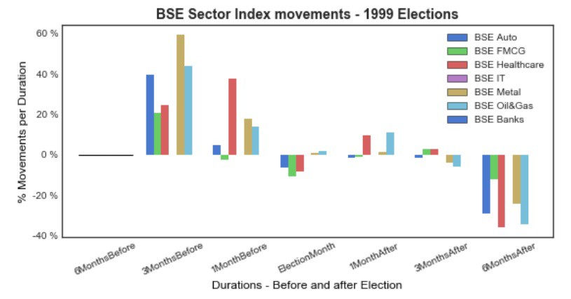 Do Elections affect the Stock Market? - Towards Data Science