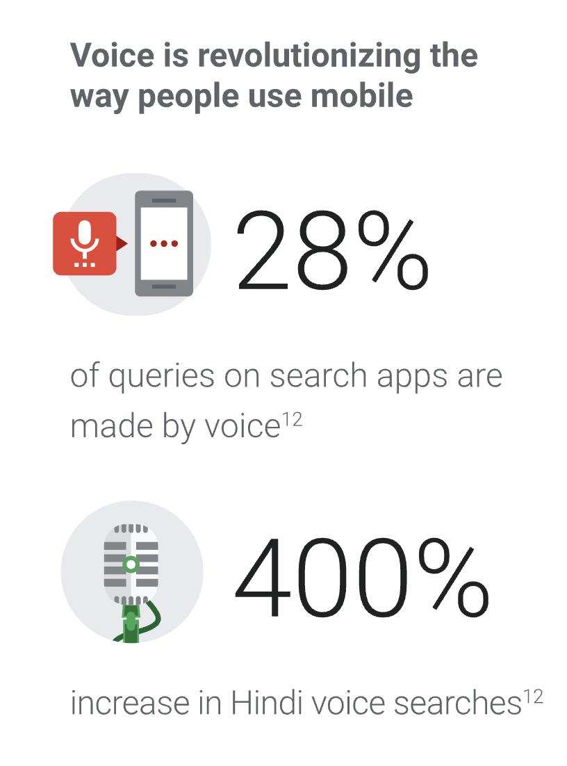 28% of all searches are now done via Voice and growing briskly.
