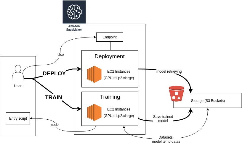Keras in the cloud with Amazon SageMaker - BeTomorrow