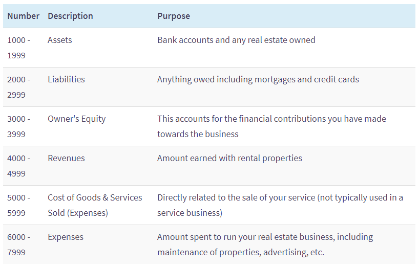 Setting Up A Chart Of Accounts For Your Real Estate Management Company By Stratafolio Medium
