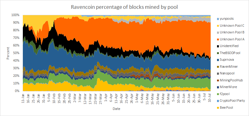 Chart showing percentage of Ravencoin blocks mined by pool