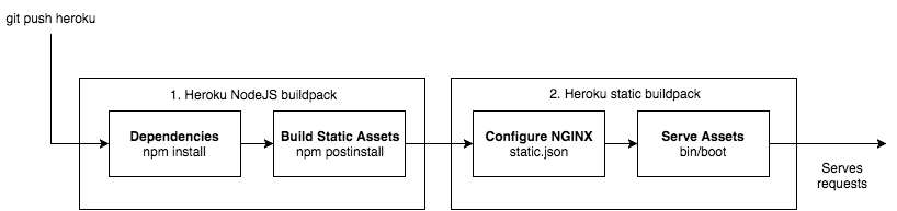 Using NGINX on Heroku to Serve Single Page Apps and Avoid CORS