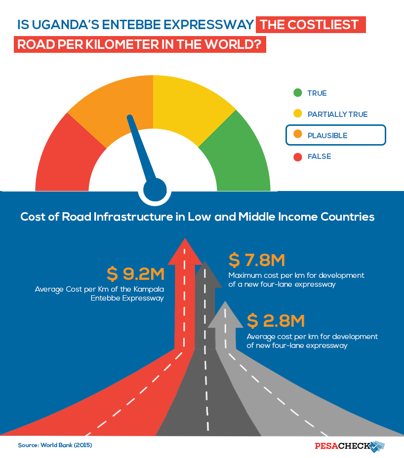Is Uganda's Entebbe Expressway the world's costliest road