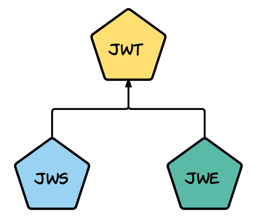 JWT, JWS and JWE for Not So Dummies! (Part I) - FACILELOGIN