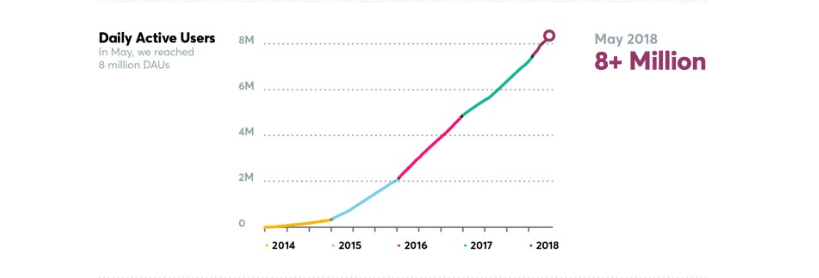 How Slack Grew To 8 Million Subscribers In 5 Years