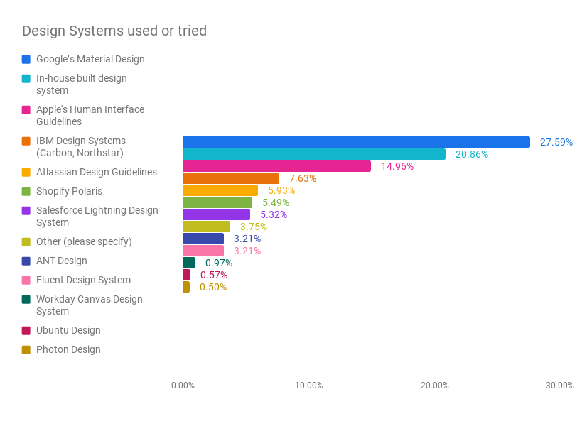 Fig. 1 Bar chart that illustrates popular design systems used by our survey respondents. The top design system used: Material