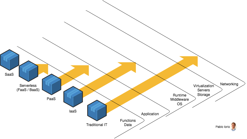 Serverless Architectures I/III: Design and technical trade-offs