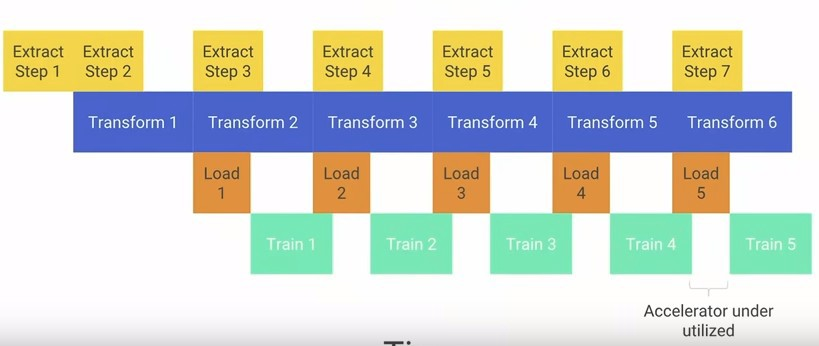 Summary of TensorFlow at Google I/O 2018 - zong fan - Medium
