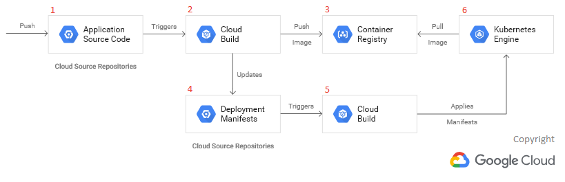 Continuous Delivery in Google Cloud Platform — Cloud Run