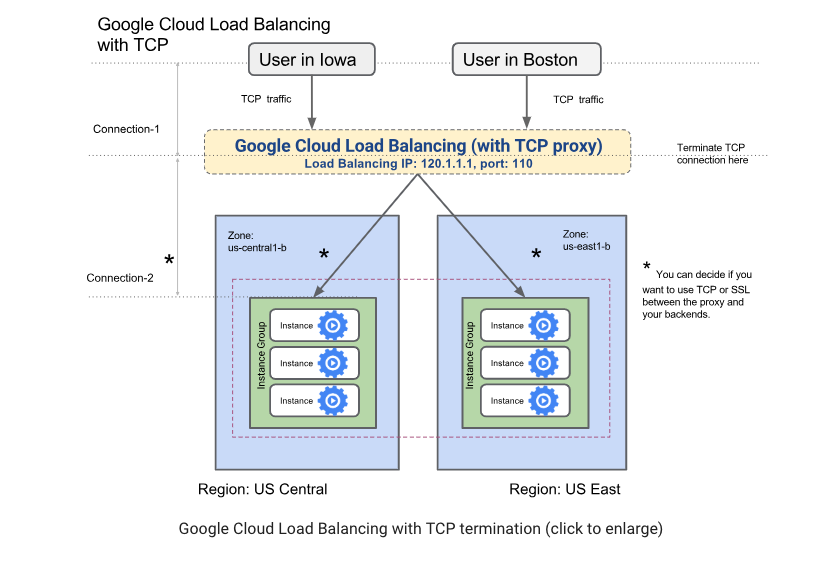 Supporting IPv6 For Your App Using GCP TCP Load Balancer and