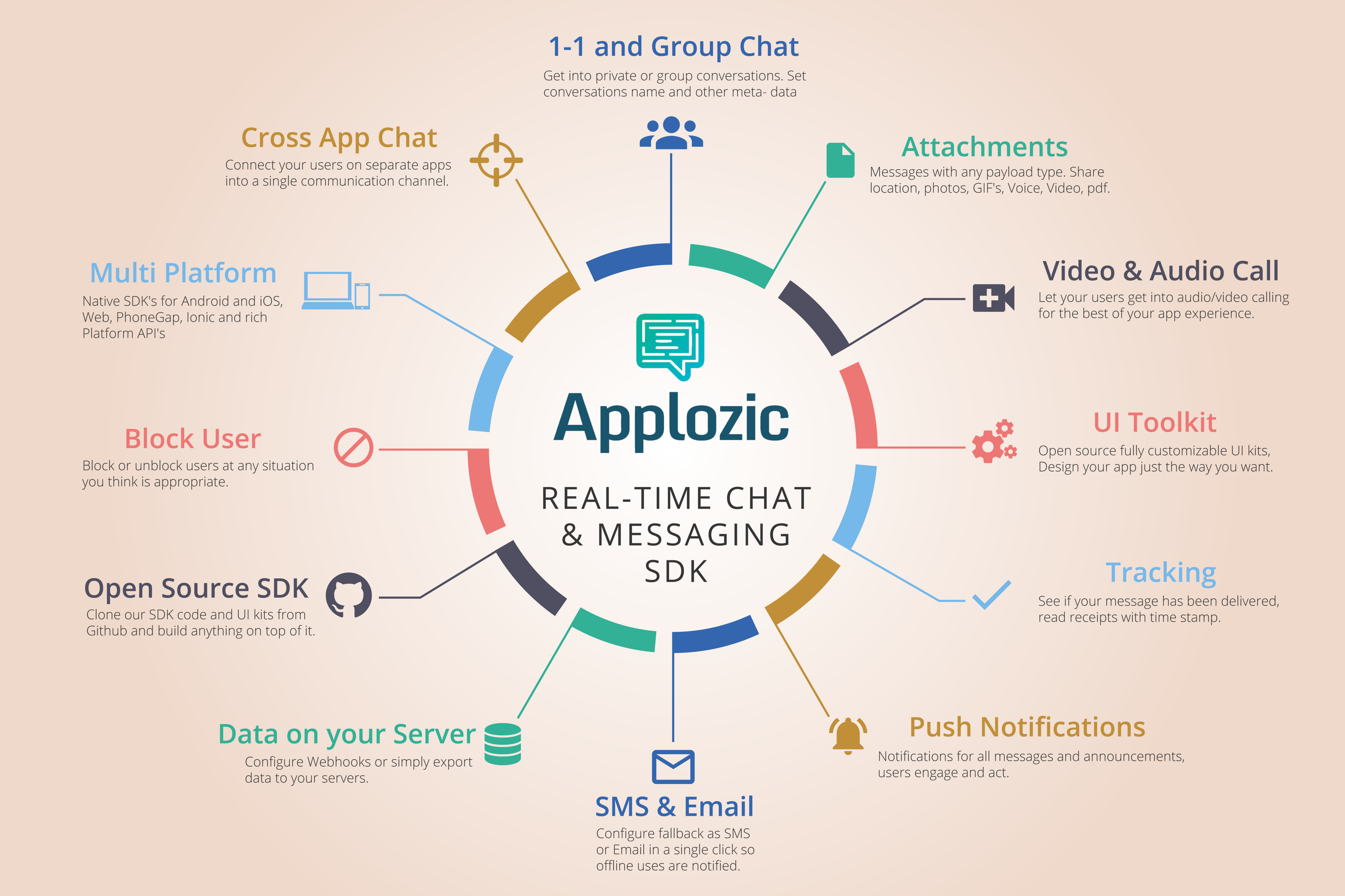 Add real time chat & in-app messaging to your mobile and web