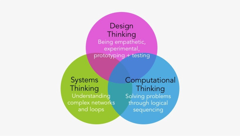 Venn diagram showing the overlap of Design Thinking, Systems Thinking, and Computational Thinking.
