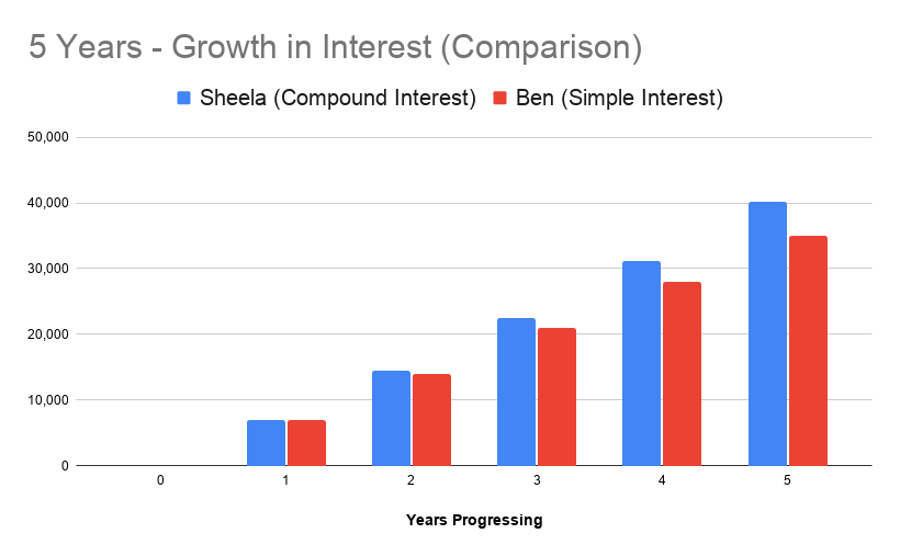Graph to show growth in interest over 5 years to highlight the difference between simple and compound interest.