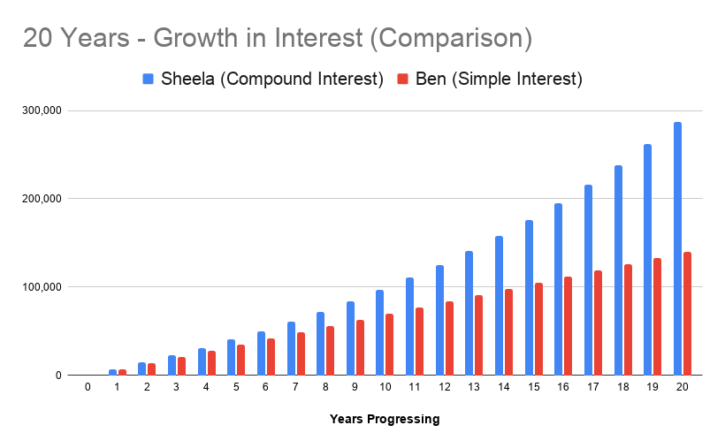 Graph to show growth in interest over 20 years to highlight the difference between simple and compound interest.