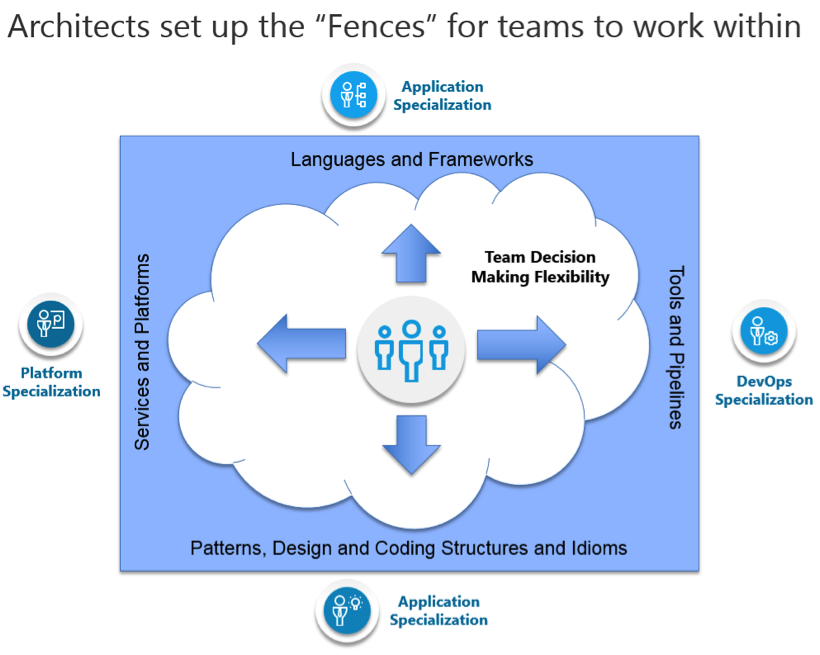Architects set up Fences for teams to work within
