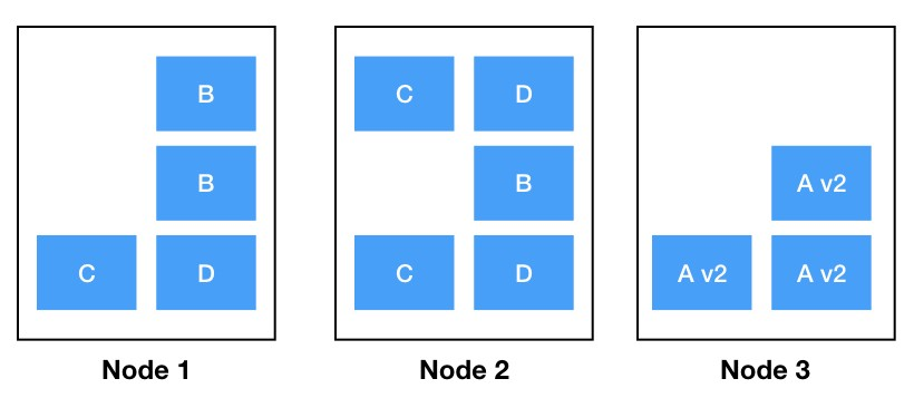 Keep your Kubernetes cluster balanced: the secret to High