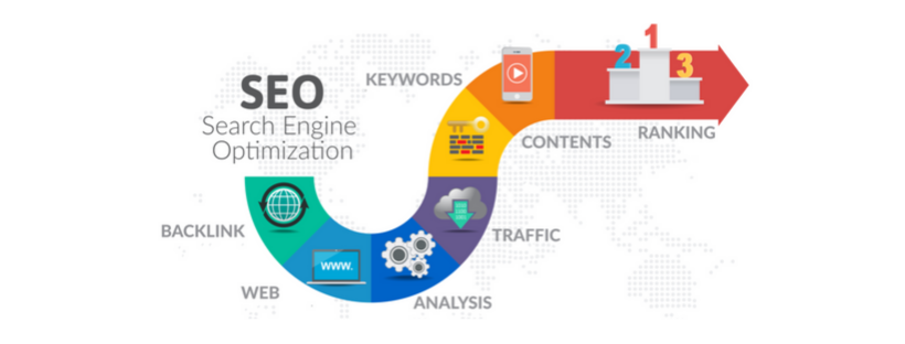 SEO Search Engine Optimisation diagram of SEO activities