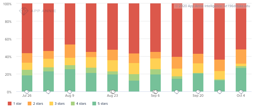 A stacked bar chart of user reviews for Nextdoor over a period of a few months from App Annie.