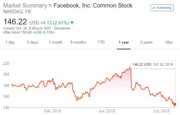Facebook is a Bloated Ad Machine That Will Later Acquire
