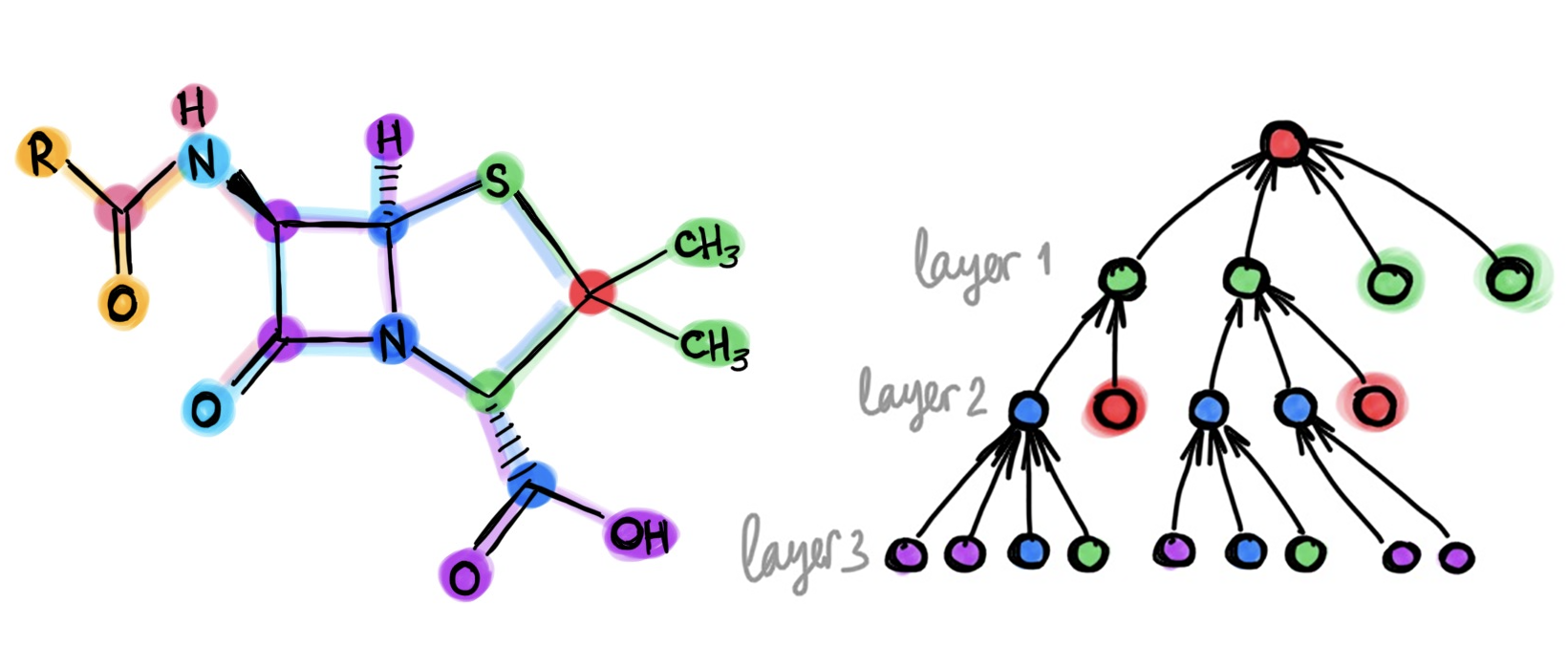 Do We Need Deep Graph Neural Networks?