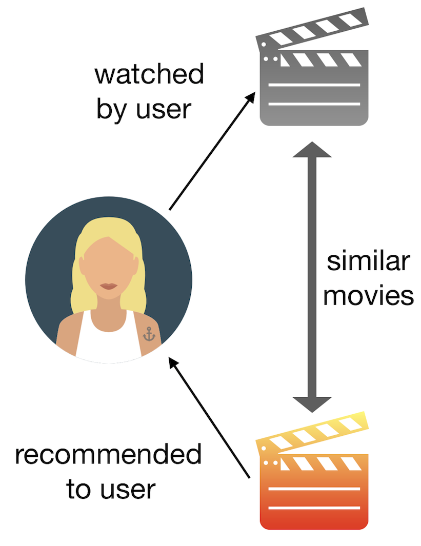 How to build a content-based movie recommender system with
