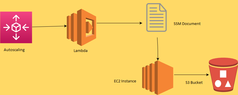 Automatic Log pushing From EC2 Instance to S3 bucket Using