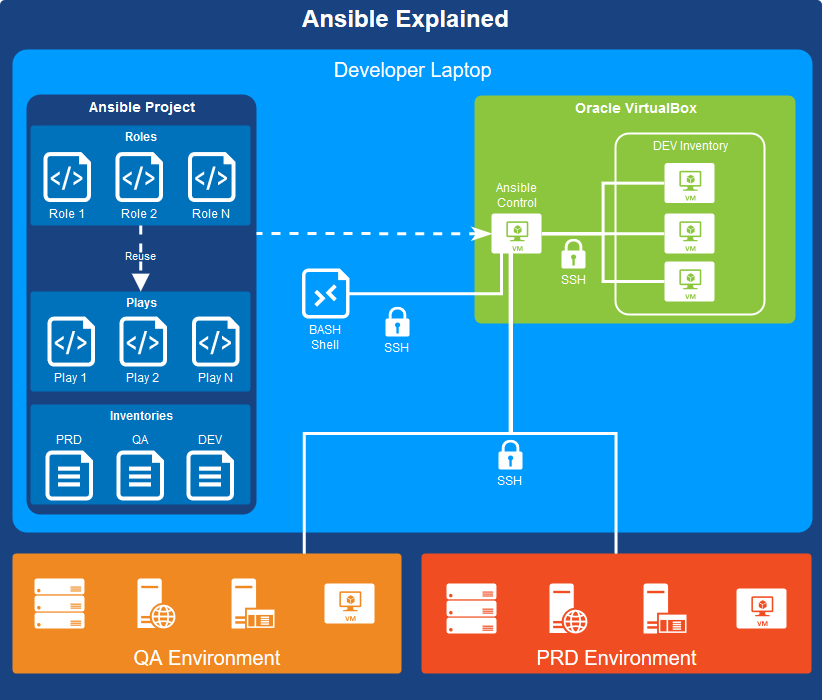 Setting up Sonarqube with Ansible - Matt v d  Westhuizen