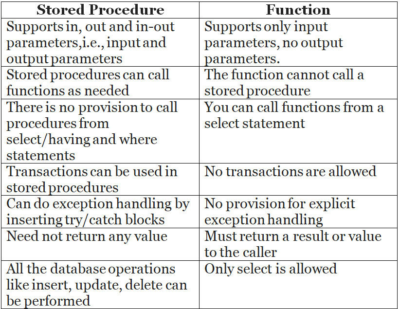 Difference between stored procedure and function in MySQL