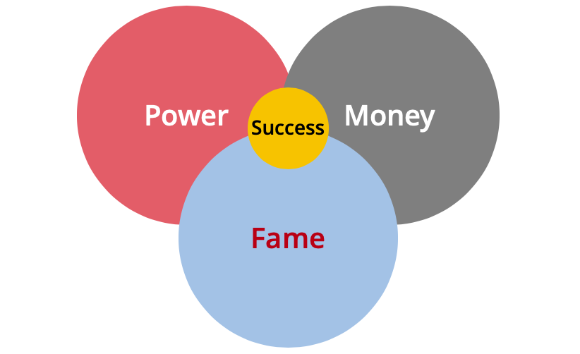 Traditional view of success is a function of power, money and fame