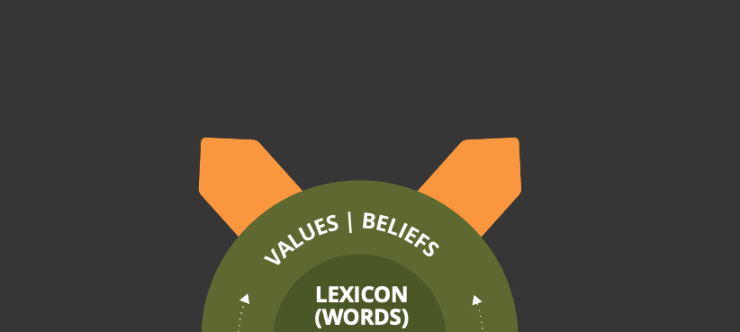 Values as the outer layer > Lexicon