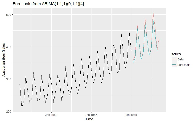 3 facts about time series forecasting that surprise