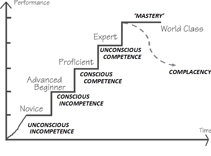 Four stages of competence - Minh Do - Medium
